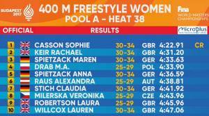 400m Freestyle world masters 2017