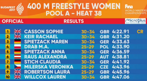 400m Freestyle world masters 2017